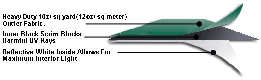 Inner black scrim blocks harmful uv rays